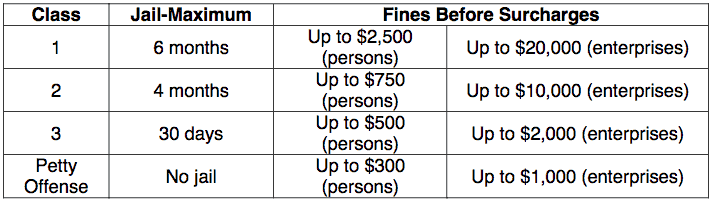 Misdemeanors In Arizona Are Either A Cl 1 2 3 Or Petty Offense Is The Most Serious And Least